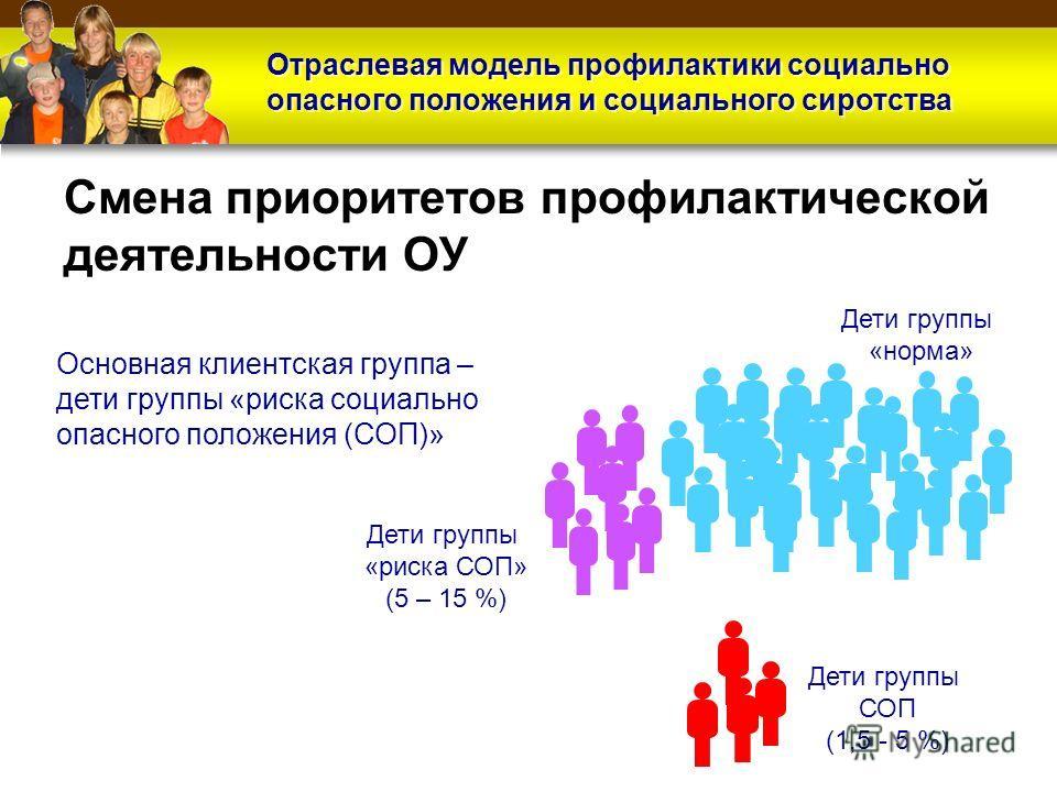 Образец заголовка Отраслевая модель профилактики социально опасного положения и социального сиротства Смена приоритетов профилактической деятельности ОУ Дети группы «норма» Дети группы «риска СОП» (5 – 15 %) Дети группы СОП (1,5 - 5 %) Основная клиен