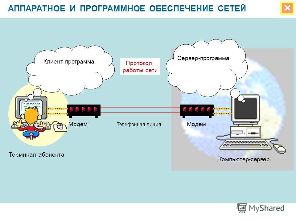 АППАРАТНОЕ И ПРОГРАММНОЕ ОБЕСПЕЧЕНИЕ СЕТЕЙ Клиент-программа Сервер-программа Протокол работы сети Модем Телефонная линия Компьютер-сервер Терминал абонента