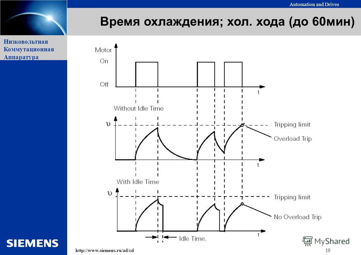 Automation and Drives 10http://www.siemens.ru/ad/cd Низковольтная Коммутационная Аппаратура Время охлаждения; хол. хода (до 60мин)