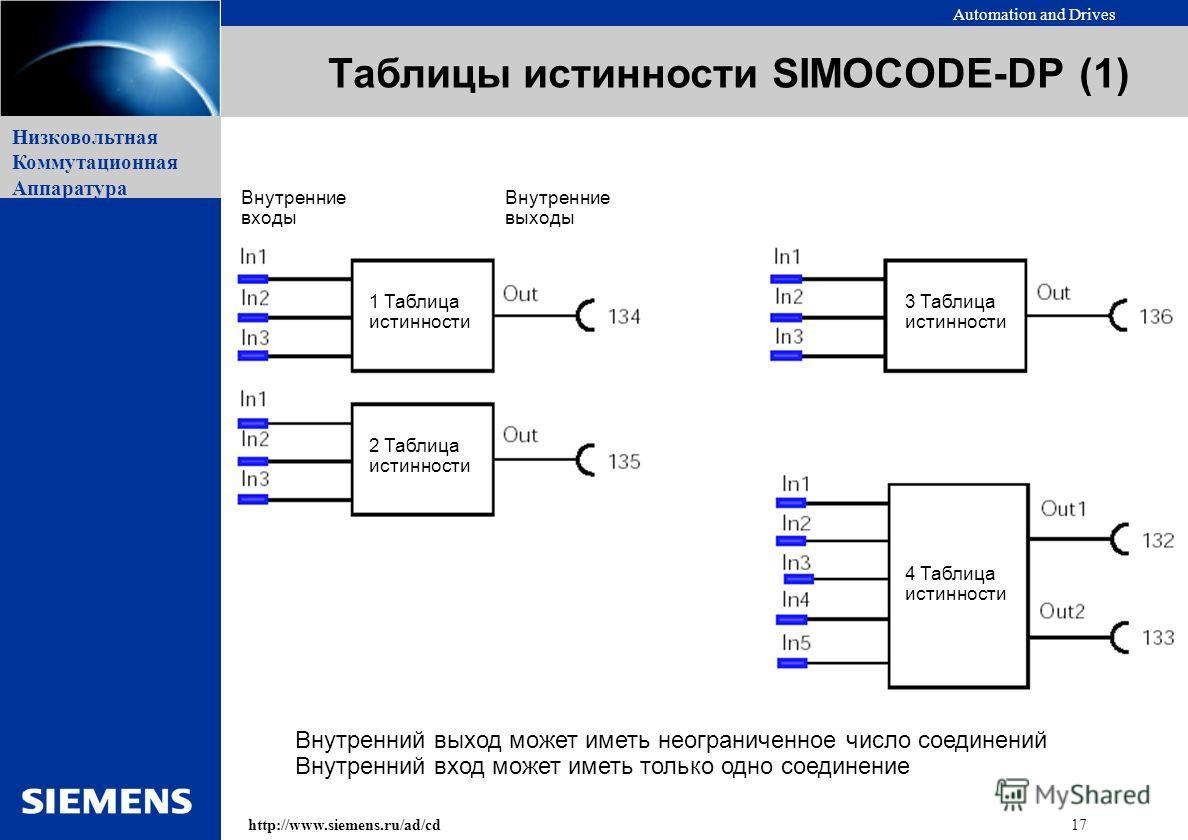 Automation and Drives 17http://www.siemens.ru/ad/cd Низковольтная Коммутационная Аппаратура Таблицы истинности SIMOCODE-DP (1) Внутренние входы Внутренние выходы 3 Таблица истинности 4 Таблица истинности 2 Таблица истинности 1 Таблица истинности Внут