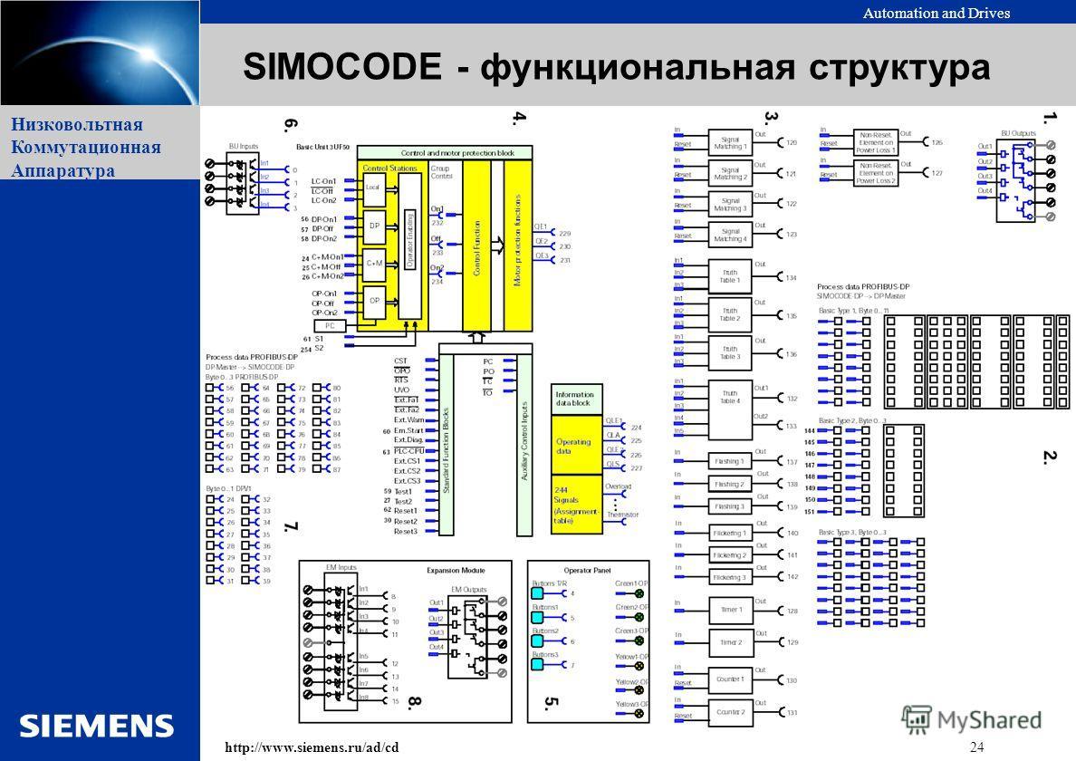 Automation and Drives 24http://www.siemens.ru/ad/cd Низковольтная Коммутационная Аппаратура SIMOCODE - функциональная структура