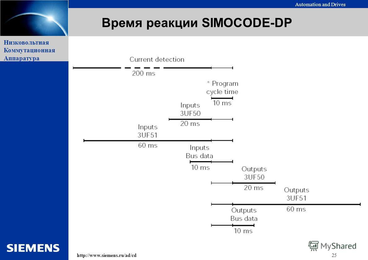 Automation and Drives 25http://www.siemens.ru/ad/cd Низковольтная Коммутационная Аппаратура Время реакции SIMOCODE-DP