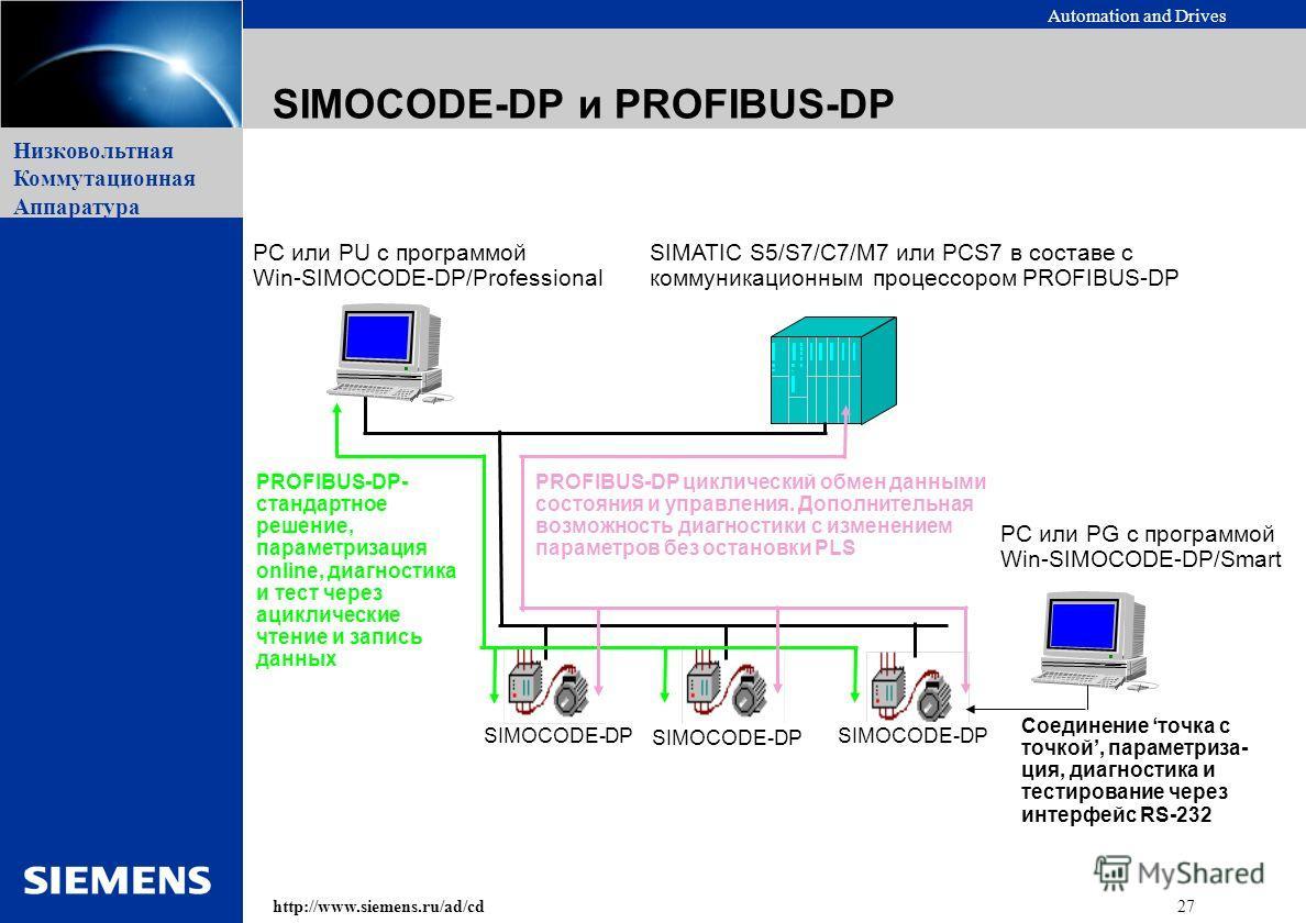 Automation and Drives 27http://www.siemens.ru/ad/cd Низковольтная Коммутационная Аппаратура SIMOCODE-DP PROFIBUS-DP циклический обмен данными состояния и управления. Дополнительная возможность диагностики с изменением параметров без остановки PLS PC