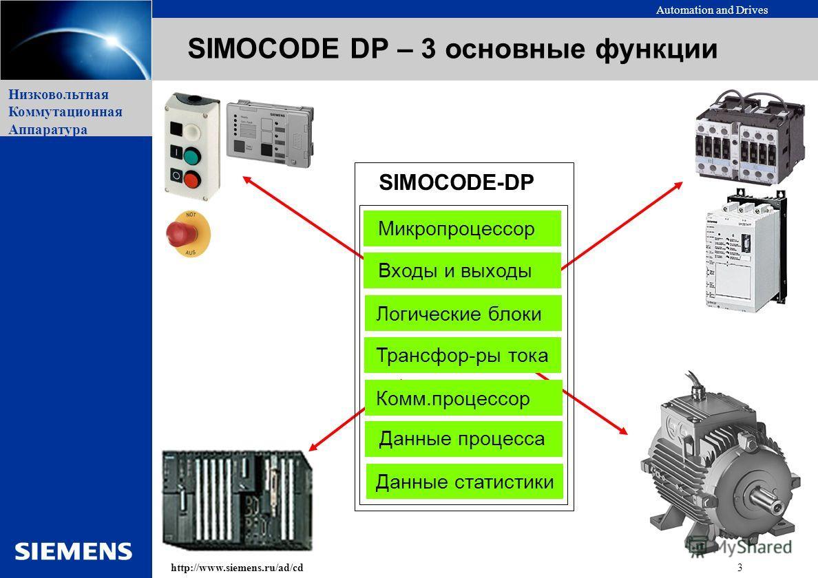 Automation and Drives 3http://www.siemens.ru/ad/cd Низковольтная Коммутационная Аппаратура SIMOCODE DP – 3 основные функции Данные процесса Данные статистики SIMOCODE-DP Трансфор-ры тока Комм.процессор Входы и выходы Логические блоки Микропроцессор