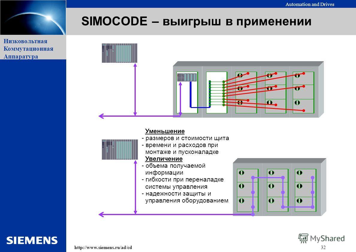 Automation and Drives 32http://www.siemens.ru/ad/cd Низковольтная Коммутационная Аппаратура SIMOCODE – выигрыш в применении Уменьшение - размеров и стоимости щита - времени и расходов при монтаже и пусконаладке Увеличение - объема получаемой информац