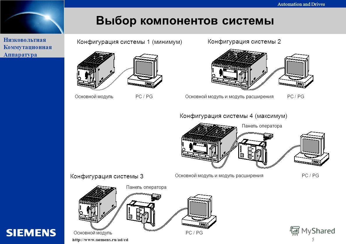 Automation and Drives 5http://www.siemens.ru/ad/cd Низковольтная Коммутационная Аппаратура Выбор компонентов системы Конфигурация системы 1 (минимум) Конфигурация системы 2 Конфигурация системы 3 Конфигурация системы 4 (максимум) Основной модуль PC /