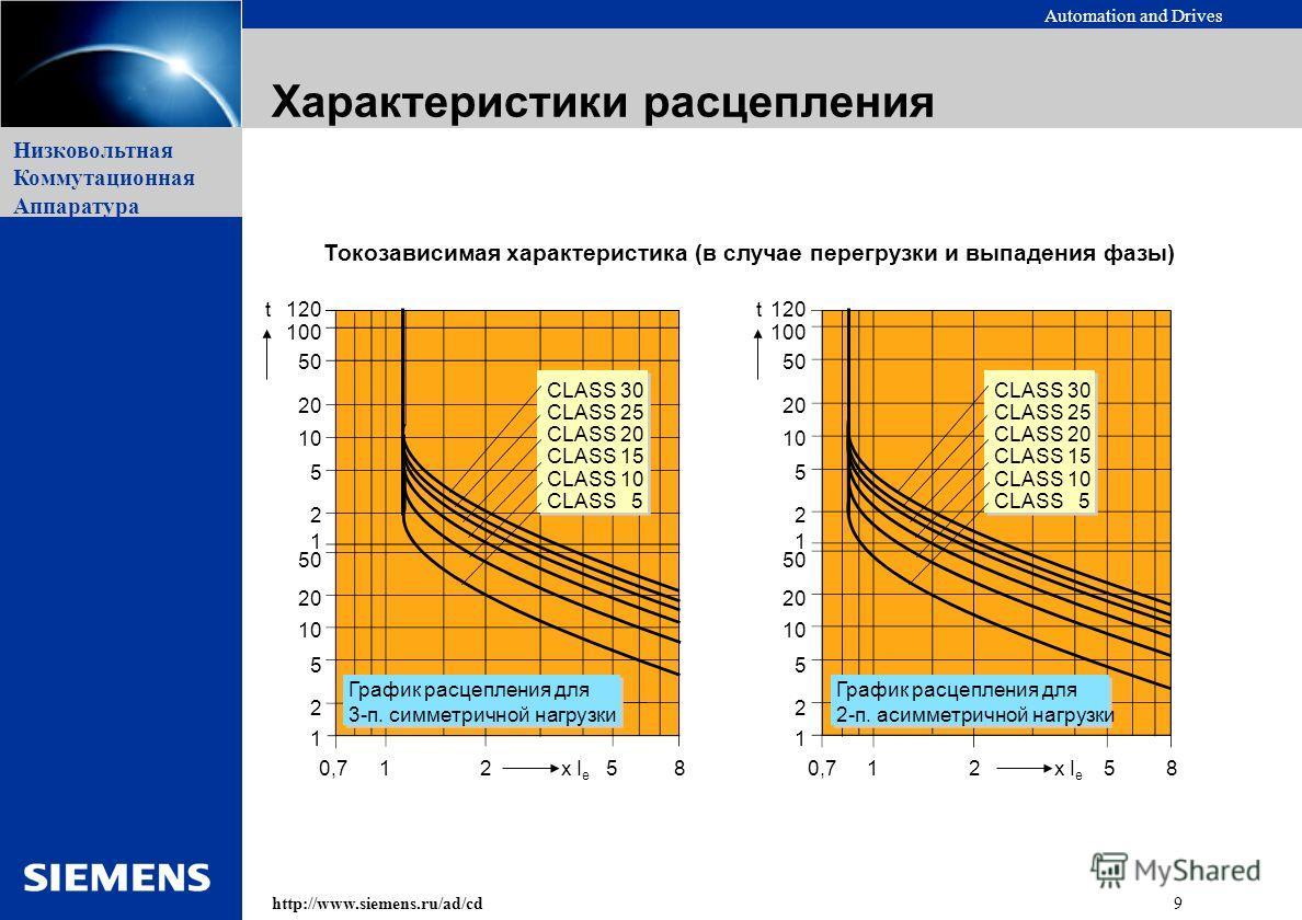 Automation and Drives 9http://www.siemens.ru/ad/cd Низковольтная Коммутационная Аппаратура Токозависимая характеристика (в случае перегрузки и выпадения фазы) 120 100 50 20 10 5 2 1 50 20 10 5 2 1 0,71258 100 50 20 10 5 2 1 50 20 10 5 2 1 0,71258 CLA