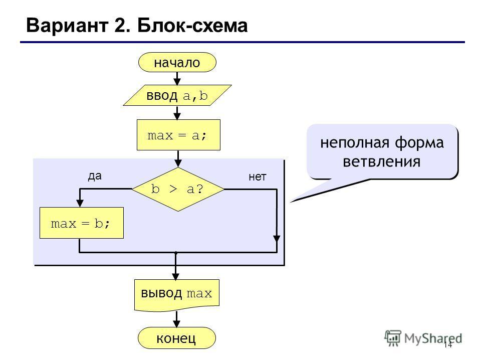 14 Вариант 2. Блок-схема неполная форма ветвления начало max = a; ввод a,b вывод max max = b; конец да нет b > a?