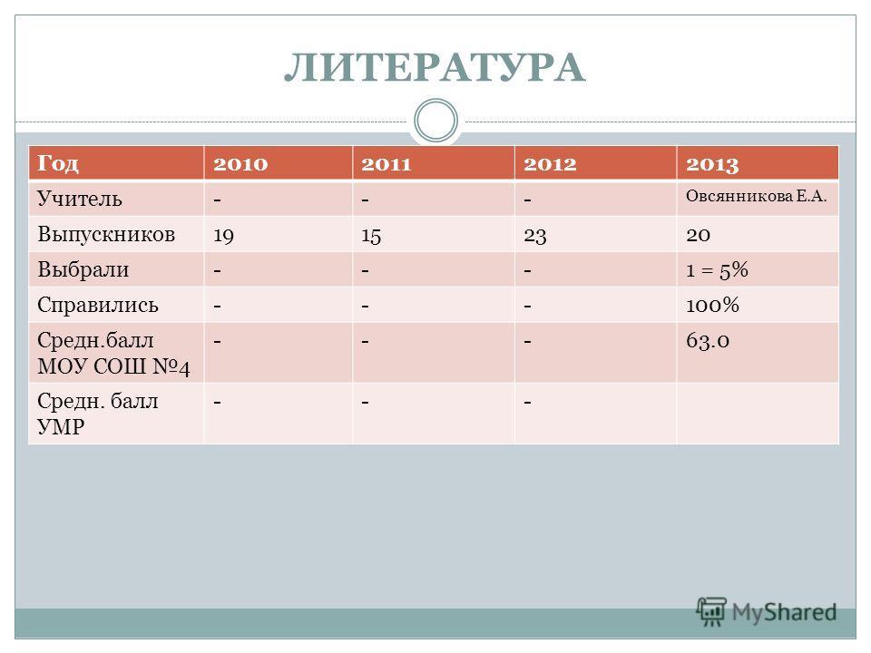 ЛИТЕРАТУРА Год2010201120122013 Учитель--- Овсянникова Е.А. Выпускников19152320 Выбрали---1 = 5% Справились---100% Средн.балл МОУ СОШ 4 ---63.0 Средн. балл УМР ---