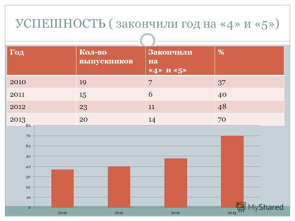 УСПЕШНОСТЬ ( закончили год на «4» и «5») ГодКол-во выпускников Закончили на «4» и «5» % 201019737 201115640 2012231148 2013201470