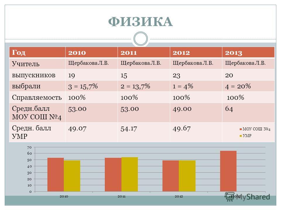 ФИЗИКА Год2010201120122013 Учитель Щербакова Л.В. выпускников19152320 выбрали3 = 15,7%2 = 13,7%1 = 4%4 = 20% Справляемость100% Средн.балл МОУ СОШ 4 53.00 49.0064 Средн. балл УМР 49.0754.1749.67