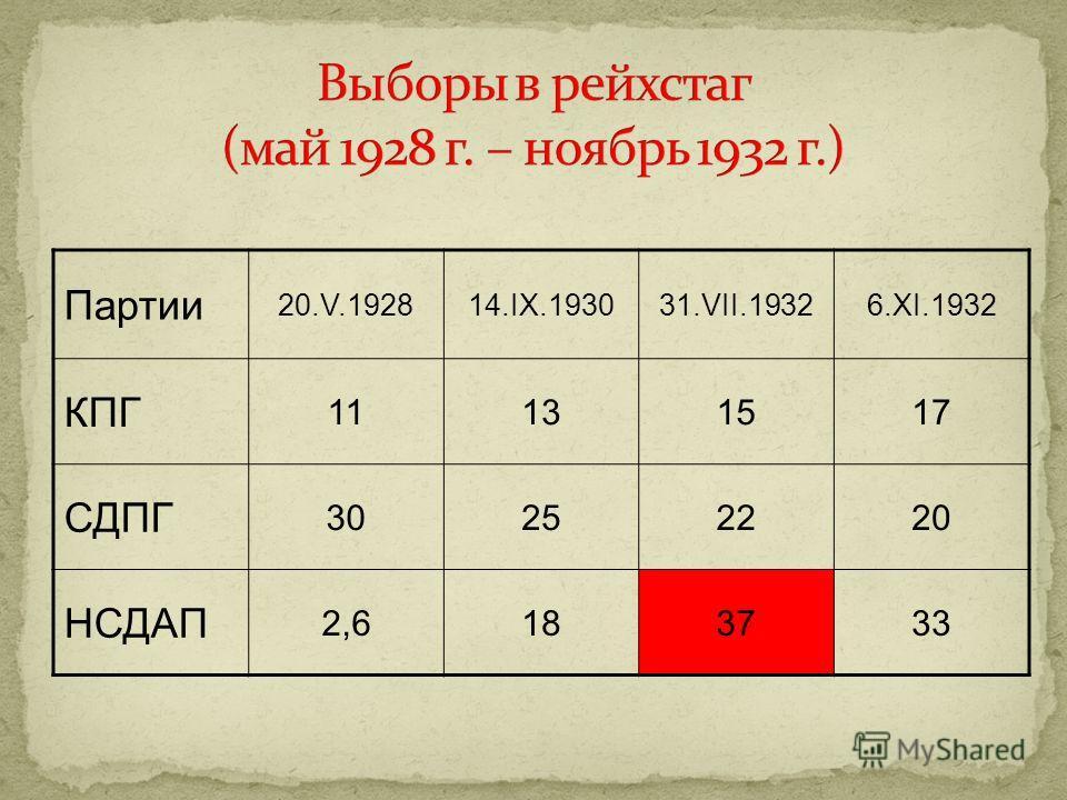 Партии 20.V.192814.IX.193031.VII.19326.XI.1932 КПГ 11131517 СДПГ 30252220 НСДАП 2,62,6183733