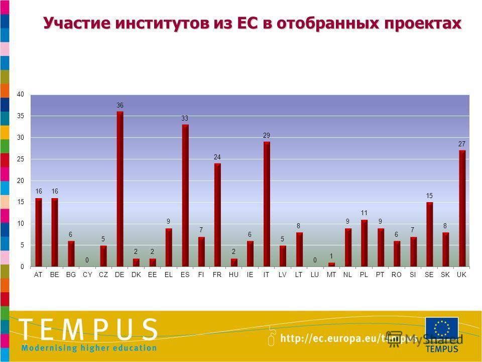 Участие институтов из ЕС в отобранных проектах