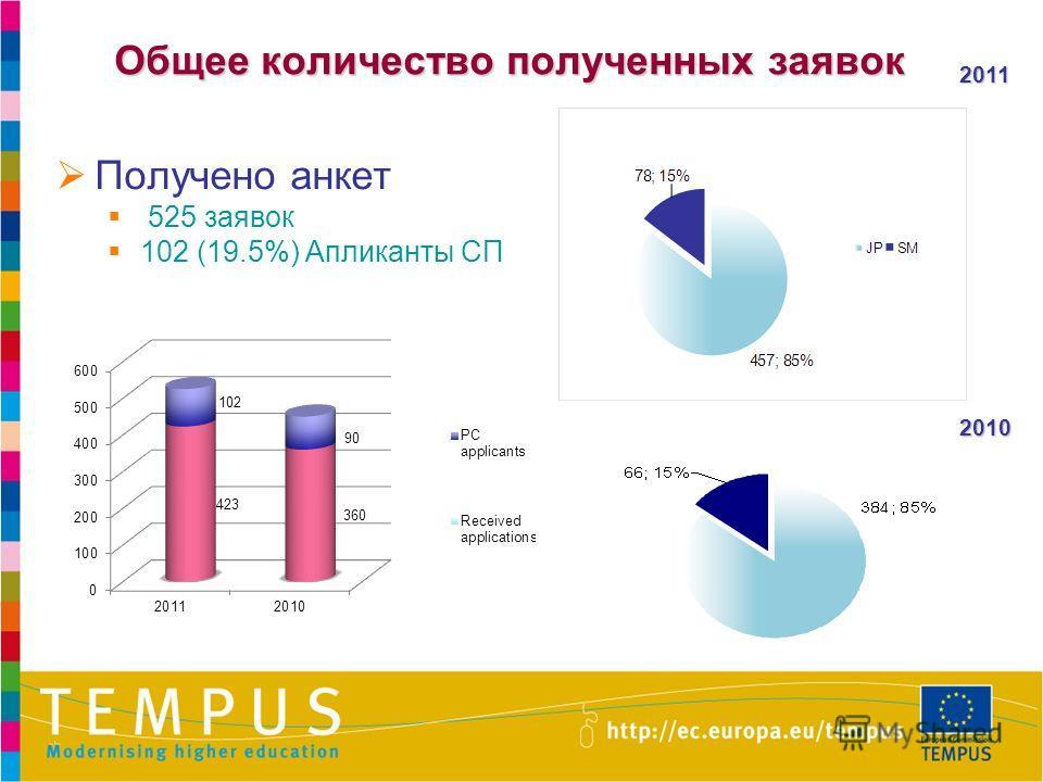 Общее количество полученных заявок Получено анкет 525 заявок 102 (19.5%) Апликанты СП 2010 2011