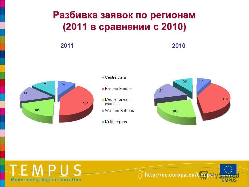 Разбивка заявок по регионам (2011 в сравнении с 2010) 20112010