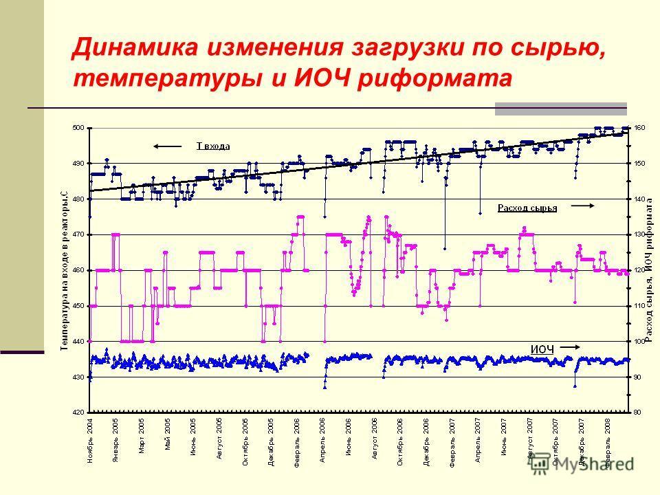 Динамика изменения загрузки по сырью, температуры и ИОЧ риформата