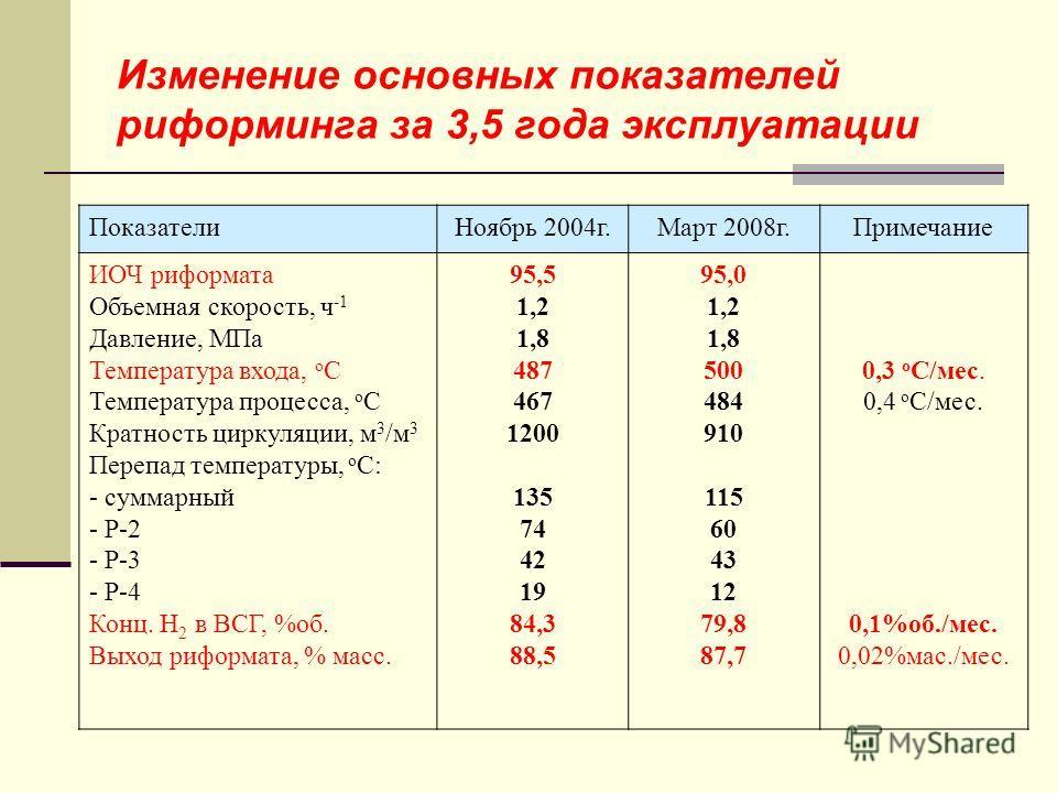 Изменение основных показателей риформинга за 3,5 года эксплуатации ПоказателиНоябрь 2004г.Март 2008г.Примечание ИОЧ риформата Объемная скорость, ч -1 Давление, МПа Температура входа, о С Температура процесса, о С Кратность циркуляции, м 3 /м 3 Перепа