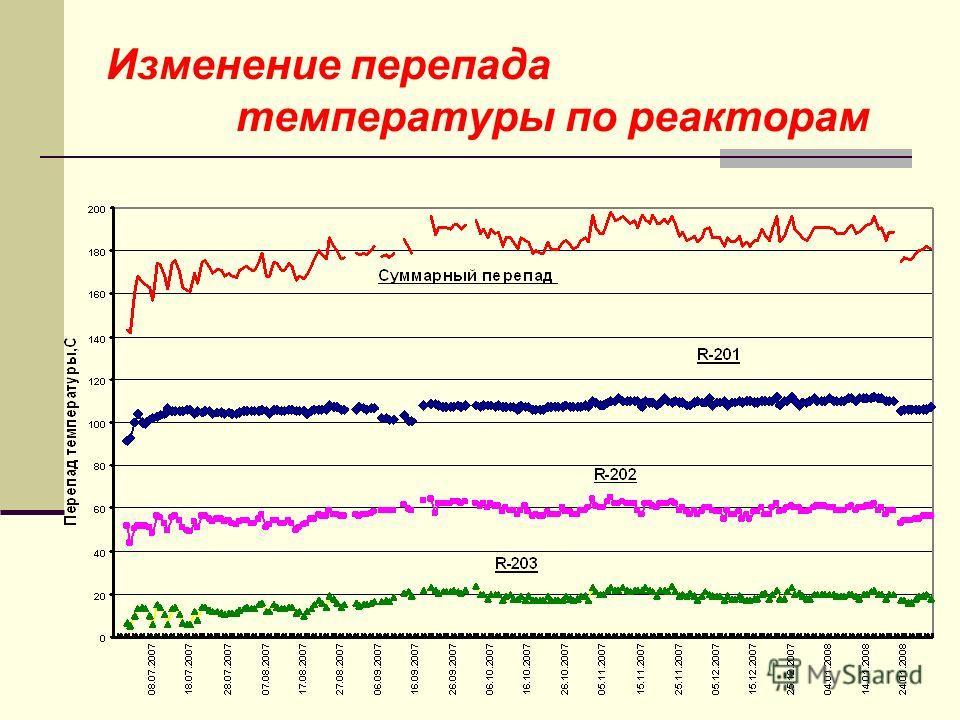 Изменение перепада температуры по реакторам