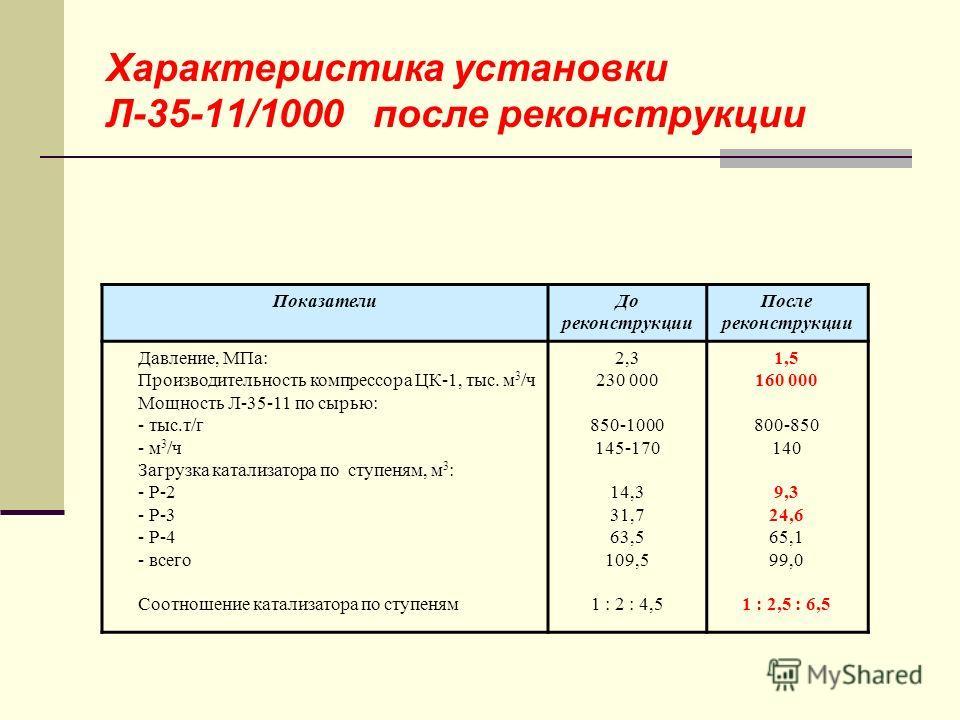 Характеристика установки Л-35-11/1000 после реконструкции ПоказателиДо реконструкции После реконструкции Давление, МПа: Производительность компрессора ЦК-1, тыс. м 3 /ч Мощность Л-35-11 по сырью: - тыс.т/г - м 3 /ч Загрузка катализатора по ступеням,