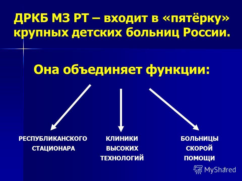 3 Она объединяет функции: РЕСПУБЛИКАНСКОГО СТАЦИОНАРА БОЛЬНИЦЫ СКОРОЙ ПОМОЩИ КЛИНИКИ ВЫСОКИХ ТЕХНОЛОГИЙ ДРКБ МЗ РТ – входит в «пятёрку» крупных детских больниц России.