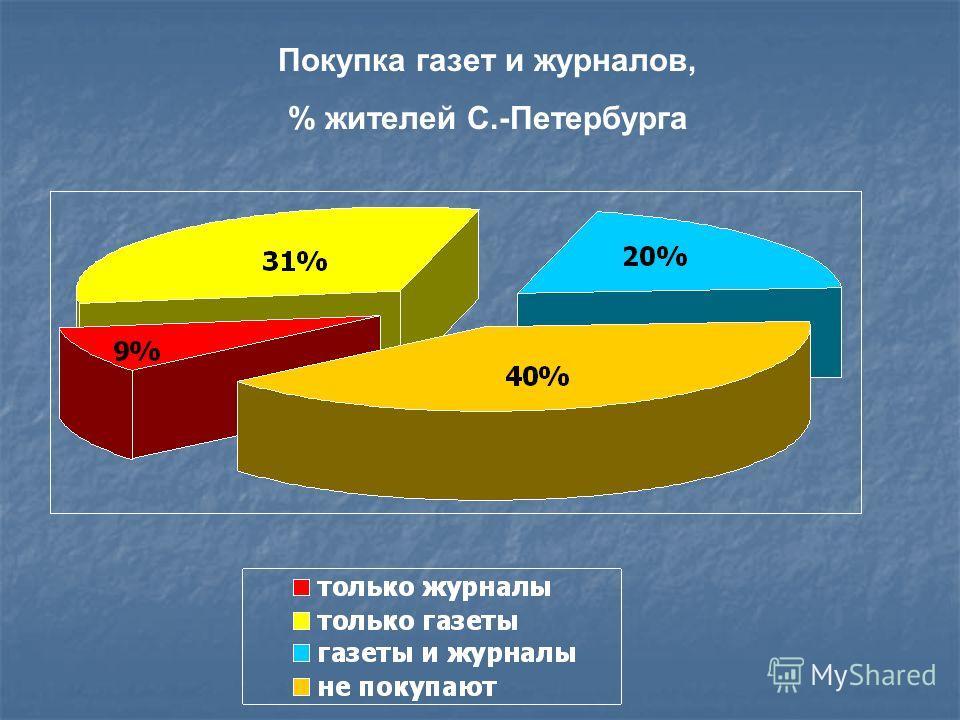 Покупка газет и журналов, % жителей С.-Петербурга