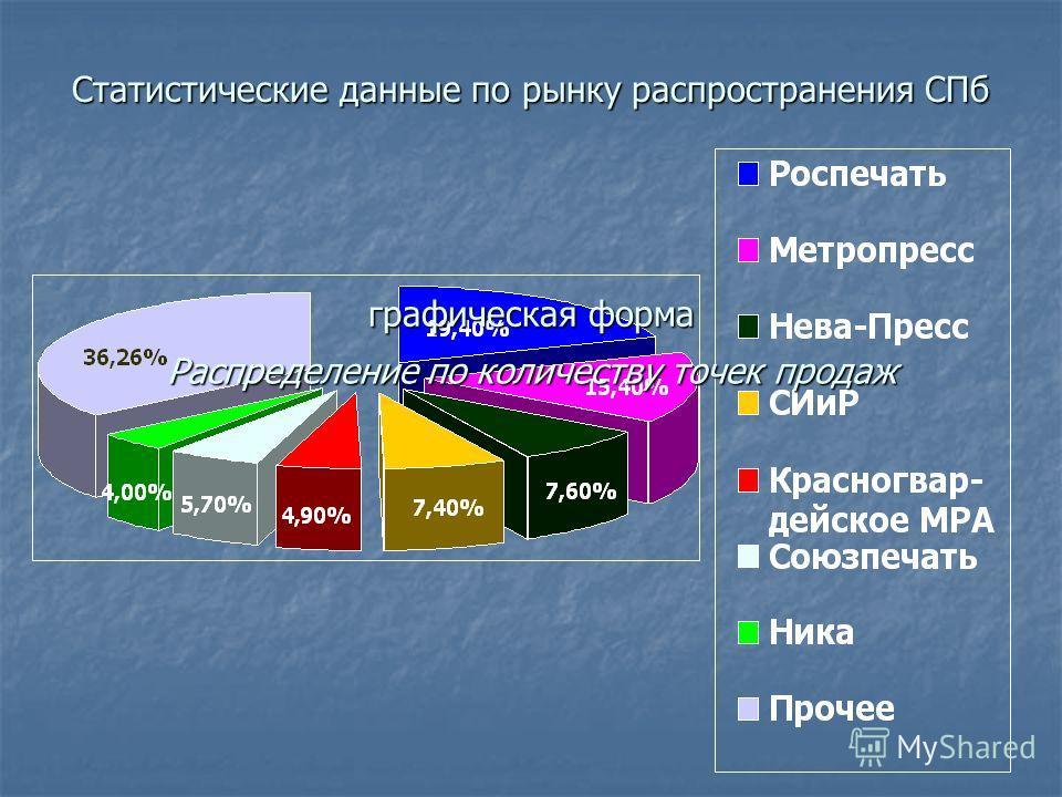 Статистические данные по рынку распространения СПб графическая форма Распределение по количеству точек продаж
