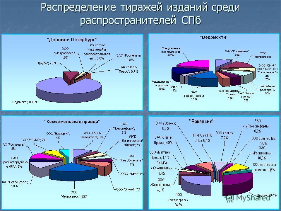 Распределение тиражей изданий среди распространителей СПб