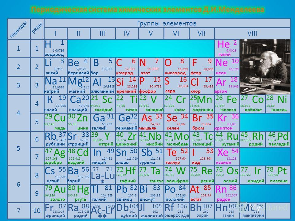 Группы элементов IIIIIIIVVVI 11 22 33 4 4 VII 5 5 6 7 периоды VIII 6 8 9 10 ряды Р 15 фосфор 30,9738 Na 11 22,9898 натрий Mg 12 магний 24,312 Al 13 алюминий 26,9815 кремний Si 14 28,086 S ClAr 18 17 16 сера хлораргон 39,94835,453 32,064 Н 1 1,00794 в