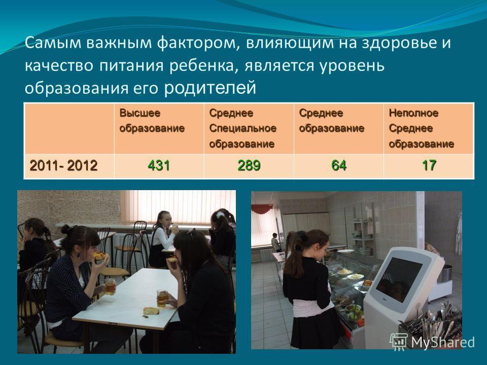 Самым важным фактором, влияющим на здоровье и качество питания ребенка, является уровень образования его родителей ВысшееобразованиеСреднееСпециальноеобразованиеСреднееобразованиеНеполноеСреднееобразование 2011- 2012 4312896417