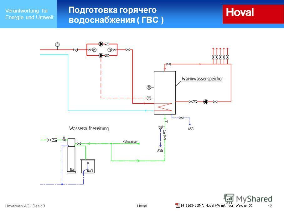 Verantwortung für Energie und Umwelt Hovalwerk AG / Dez-13Hoval12 Подготовка горячего водоснабжения ( ГВС )