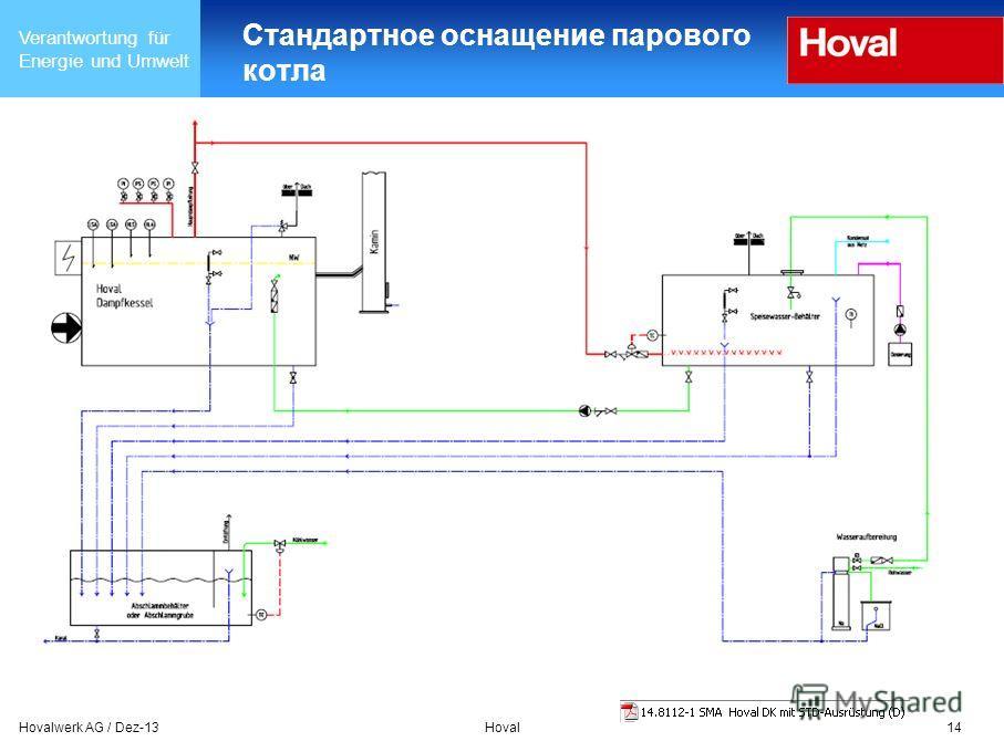 Verantwortung für Energie und Umwelt Hovalwerk AG / Dez-13Hoval14 Стандартное оснащение парового котла