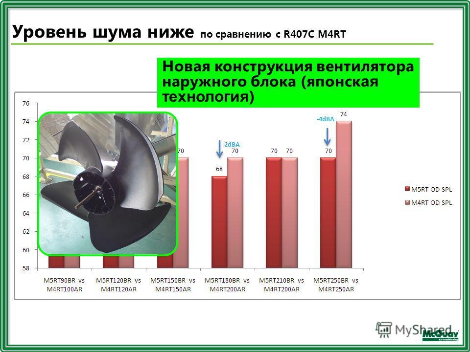 Новая конструкция вентилятора наружного блока (японск ая технология ) Уровень шума ниже по сравнению с R407C M4RT