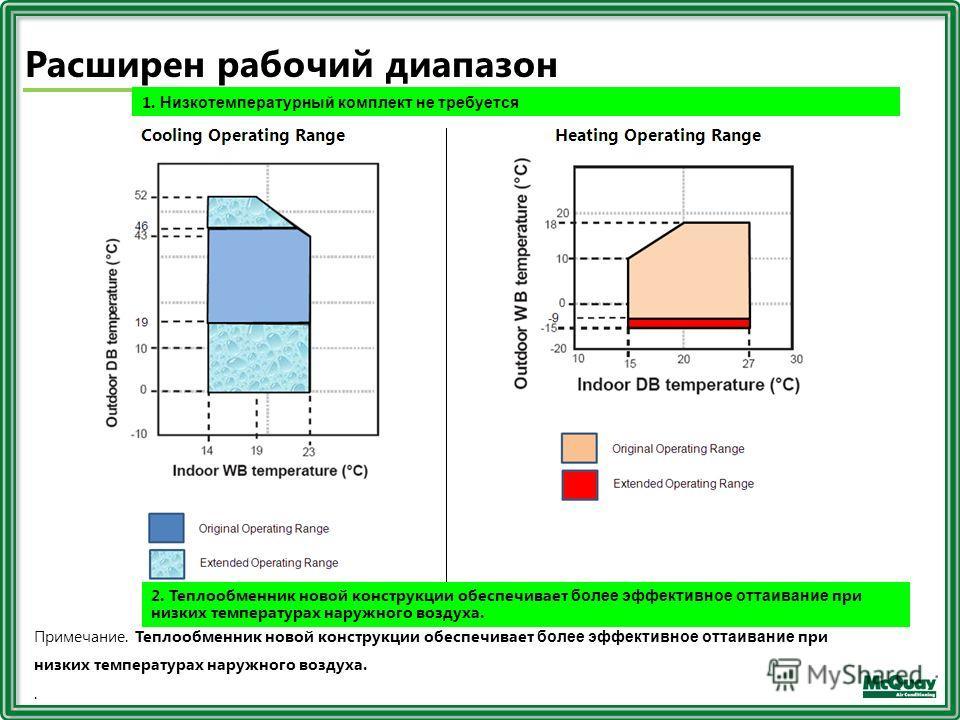 Расширен рабочий диапазон Примечание. Теплообменник новой конструкции обеспечивает более эффективное оттаивание при низких температурах наружного воздуха.. 1. Низкотемпературный комплект не требуется 2. Теплообменник новой конструкции обеспечивает бо