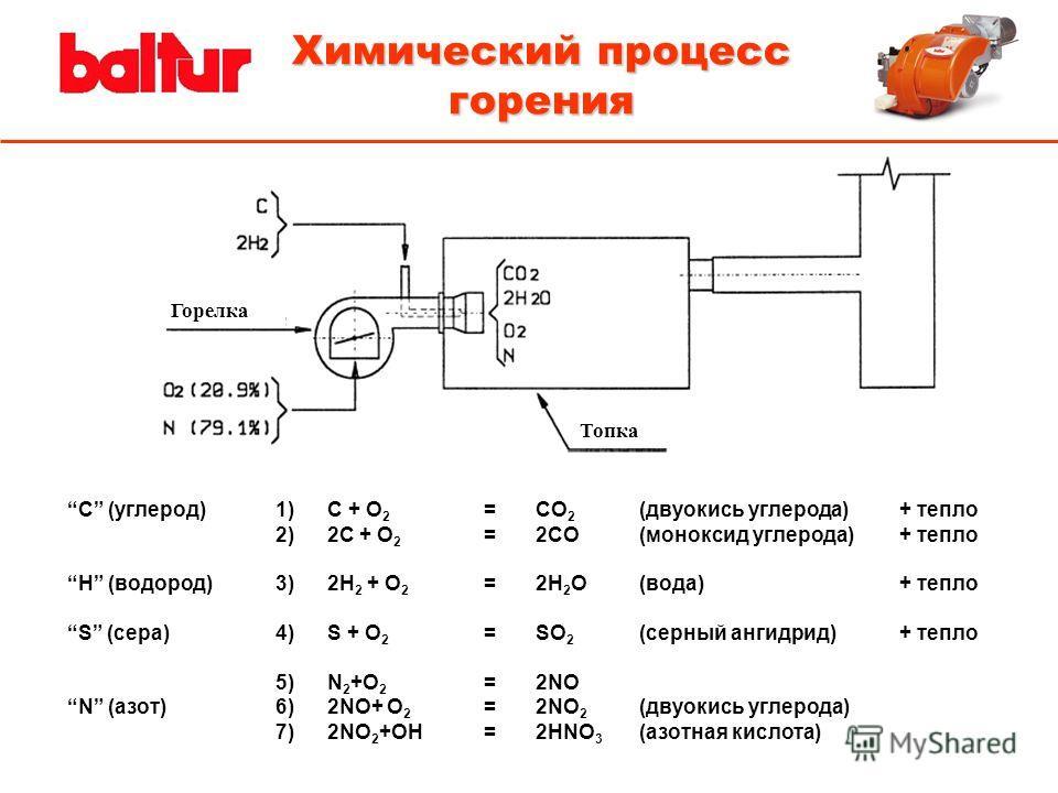 Химический процесс горения Горелка Топка C (углерод) 1)С + O 2 =CO 2 (двуокись углерода)+ тепло 2)2С + O 2 =2CO(моноксид углерода)+ тепло H (водород)3)2H 2 + O 2 =2H 2 O(вода) + тепло S (сера)4)S + O 2 =SO 2 (серный ангидрид) + тепло 5)N 2 +O 2 =2NO