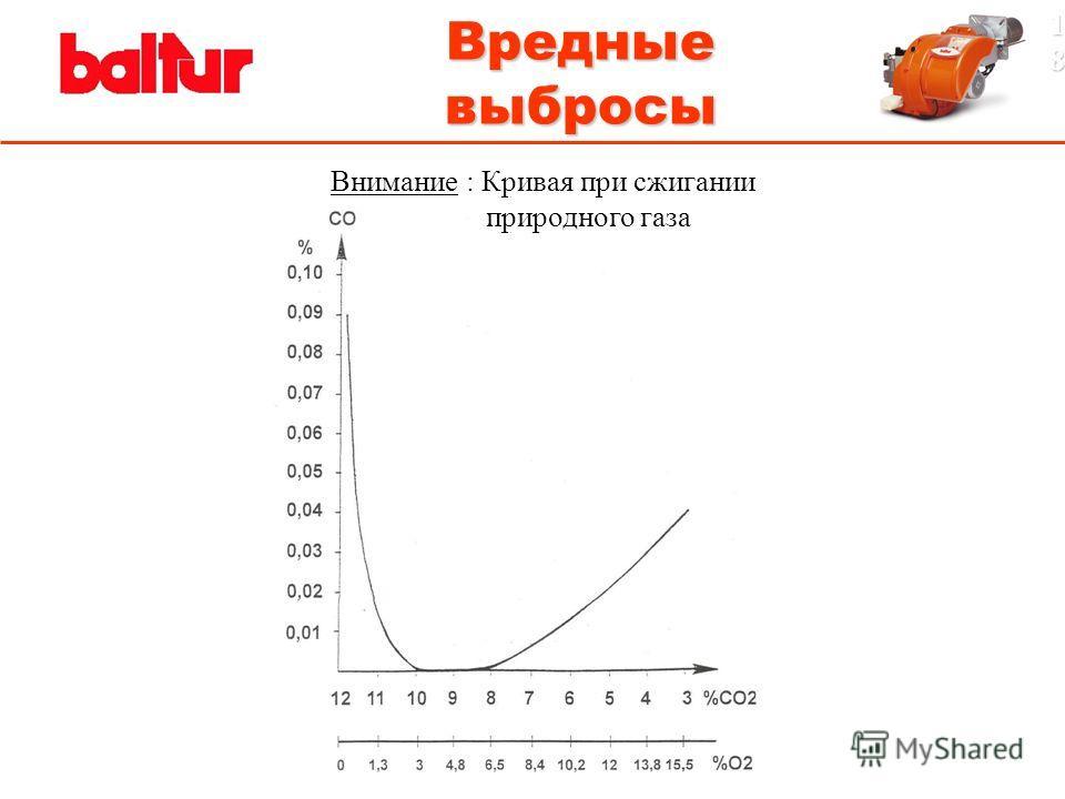 Внимание : Кривая при сжигании природного газа 1818 Вредные выбросы
