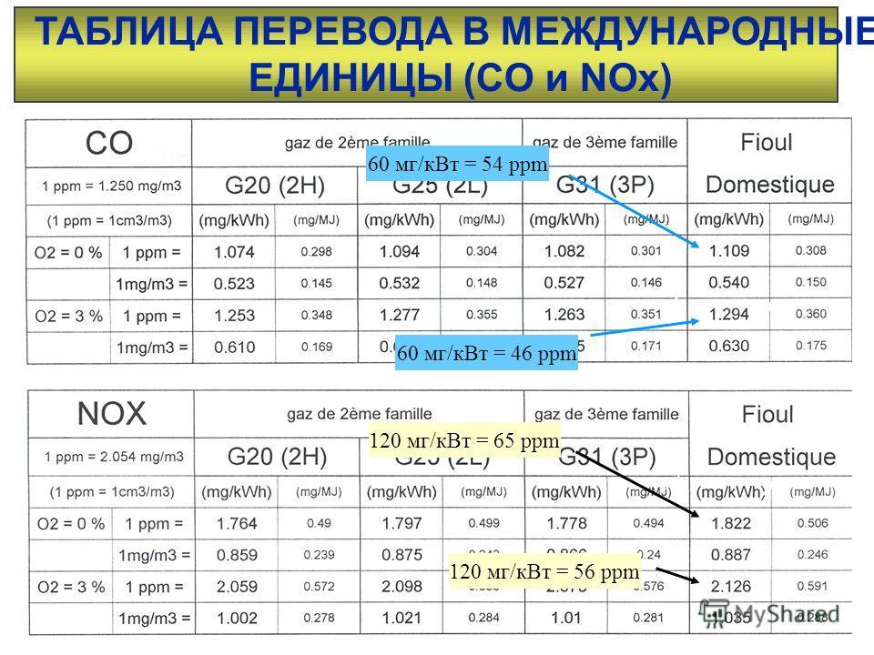 ТАБЛИЦА ПЕРЕВОДА В МЕЖДУНАРОДНЫЕ ЕДИНИЦЫ (CO и NOx) 120 мг/кВт = 65 ppm 120 мг/кВт = 56 ppm 60 мг/кВт = 54 ppm 60 мг/кВт = 46 ppm