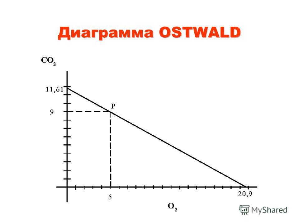 Диаграмма OSTWALD
