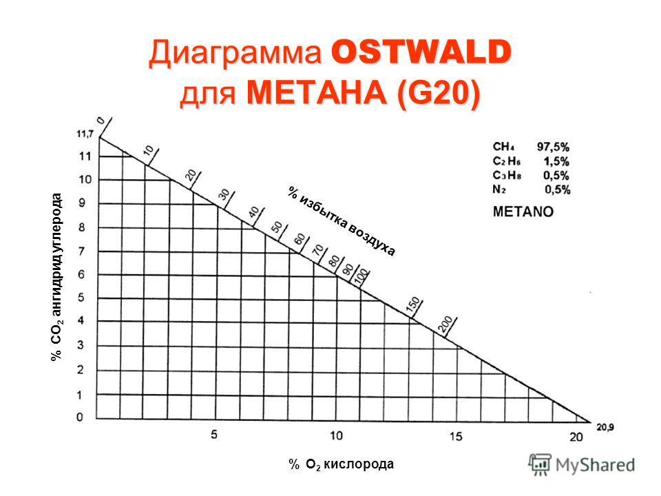 Диаграмма OSTWALD для МЕТАНА (G20) % избытка воздуха % CO 2 ангидрид углерода % O 2 кислорода