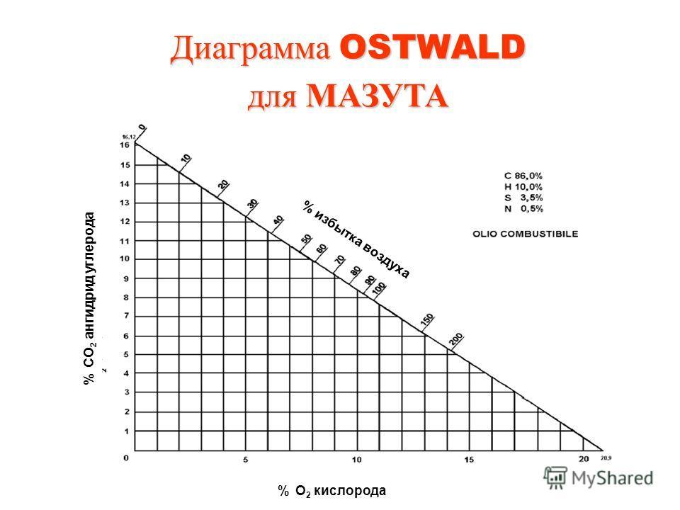 Диаграмма OSTWALD для МАЗУТА % избытка воздуха % CO 2 ангидрид углерода % O 2 кислорода