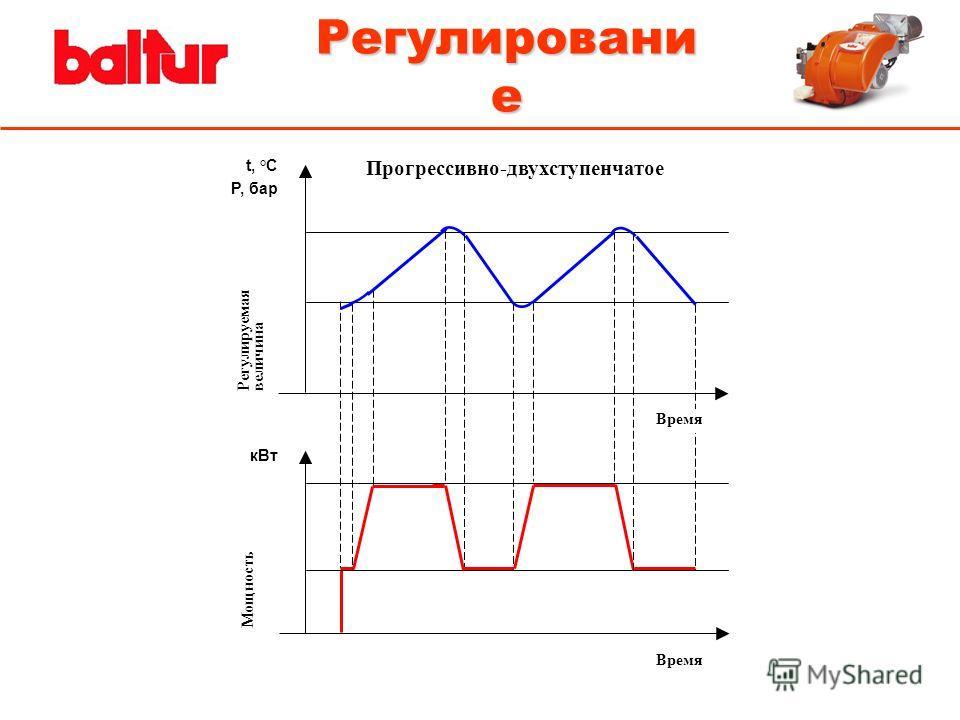 Регулировани е t, °С P, бар Время Мощность Регулируемая величина кВт Время Прогрессивно-двухступенчатое