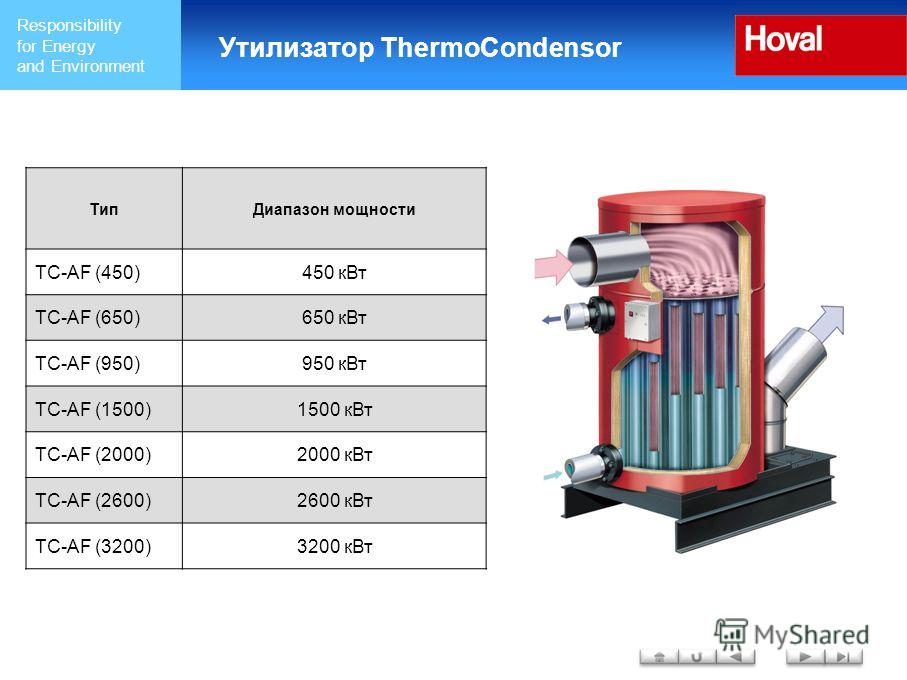 Responsibility for Energy and Environment Утилизатор ThermoCondensor ТипДиапазон мощности TC-AF (450)450 кВт TC-AF (650)650 кВт TC-AF (950)950 кВт TC-AF (1500)1500 кВт TC-AF (2000)2000 кВт TC-AF (2600)2600 кВт TC-AF (3200)3200 кВт