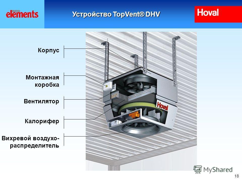 18 Корпус Монтажная коробка Вентилятор Калорифер Вихревой воздухо- распределитель Устройство TopVent® DHV