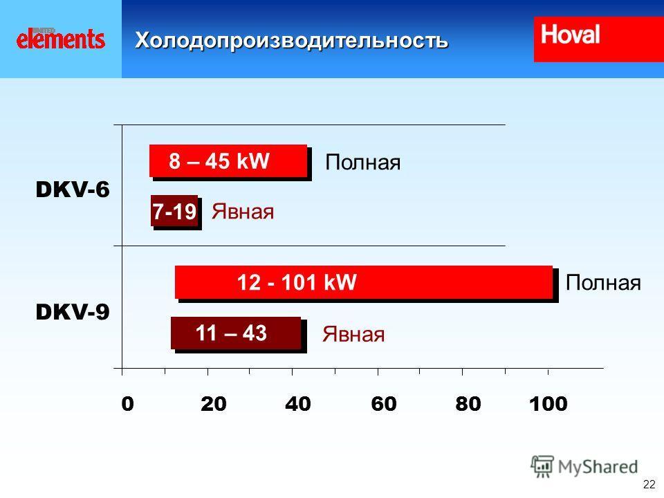 22Холодопроизводительность 020406080 DKV-9 DKV-6 8 – 45 kW 12 - 101 kW 7-19 11 – 43 Полная Явная 100