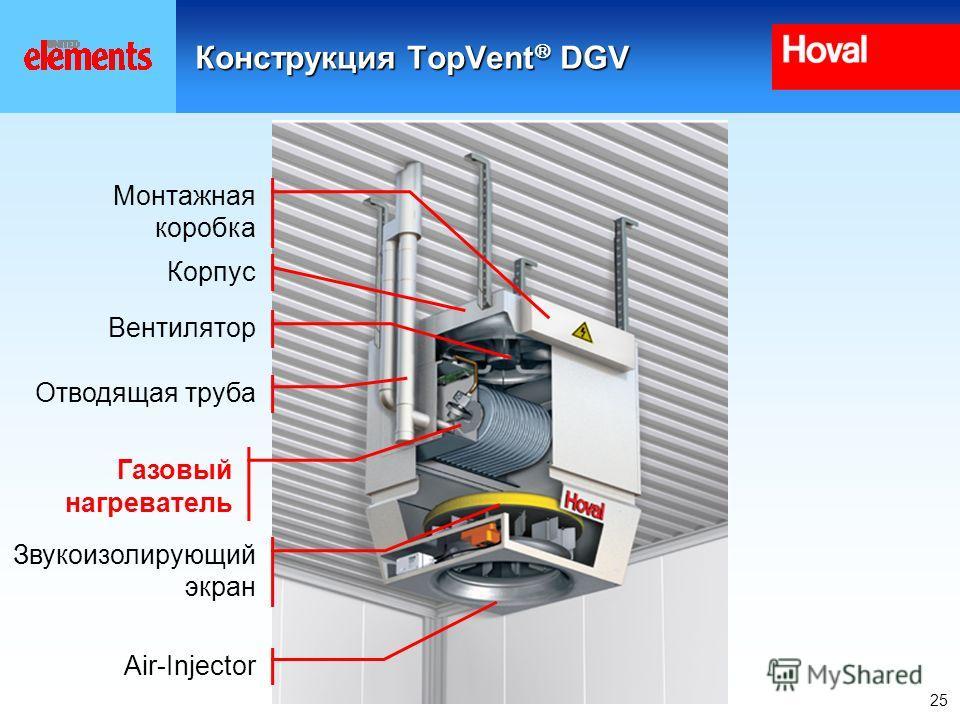 25 Монтажная коробка Корпус Вентилятор Газовый нагреватель Air-Injector Звукоизолирующий экран Конструкция TopVent DGV Отводящая труба