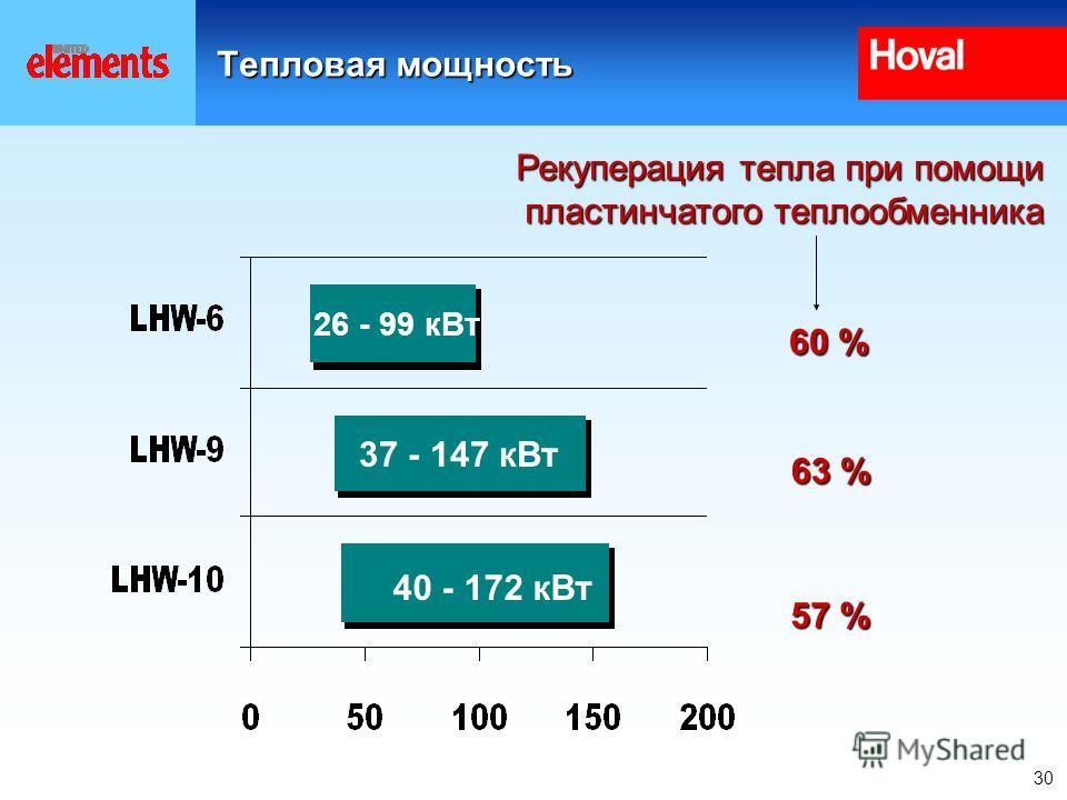 30 Тепловая мощность 26 - 99 кВт 37 - 147 кВт Рекуперация тепла при помощи пластинчатого теплообменника 60 % 63 % 40 - 172 кВт 57 %