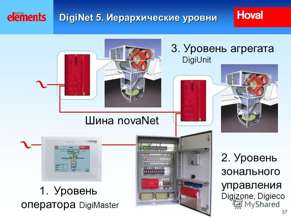 37 DigiNet 5. Иерархические уровни Шина novaNet 1.Уровень оператора DigiMaster 2. Уровень зонального управления Digizone, Digieco 3. Уровень агрегата DigiUnit