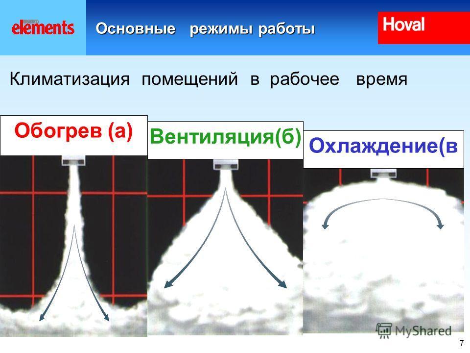 7 Основные режимы работы Климатизация помещений в рабочее время Обогрев (а) Охлаждение(в Вентиляция(б)