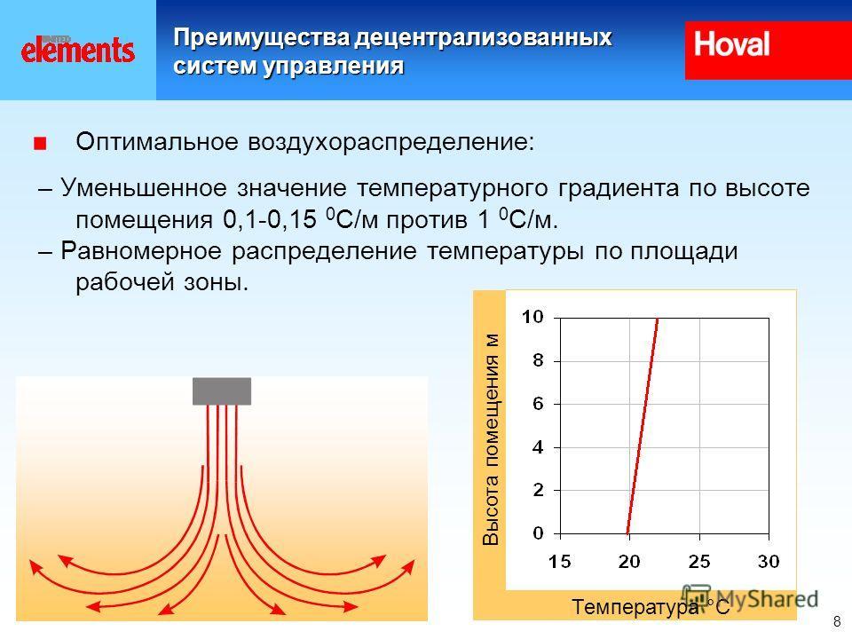 8 Преимущества децентрализованных систем управления Оптимальное воздухораспределение: – Уменьшенное значение температурного градиента по высоте помещения 0,1-0,15 0 С/м против 1 0 С/м. – Равномерное распределение температуры по площади рабочей зоны.