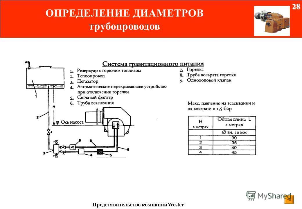 Оптимальное разряжение, измеренное с помощью вакуумного манометра должно быть между -0,2 и -0,4 бар - Подбор трубопроводов : Сечение трубопровода необходимо подбирать, избегая двух крайностей: Сечение слишком маленькое Насос работает с перегрузкой Фе