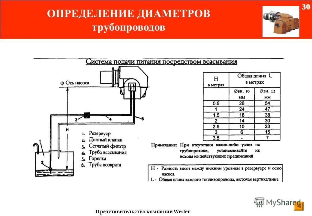 ОПРЕДЕЛЕНИЕ ДИАМЕТРОВ трубопроводов29 Представительство компании Wester